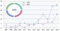 ACVA(Advance Customs Valuation Arrangement)의 활용